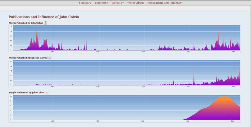 grafico de Influencia